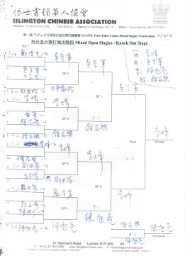 ICATTC 1st Tournament Final Result 31.1.18